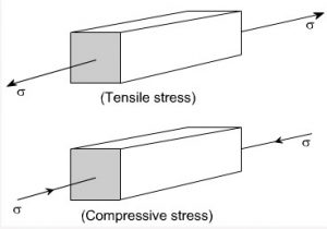 stress of material
