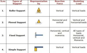 types of supports in beams